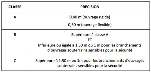 Classes de précision