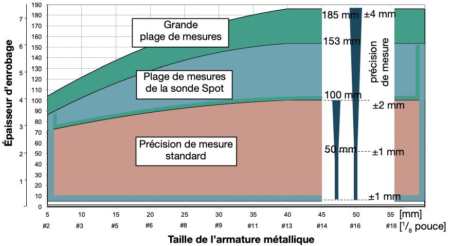 Plage de mesure pour la méthode ferroscan