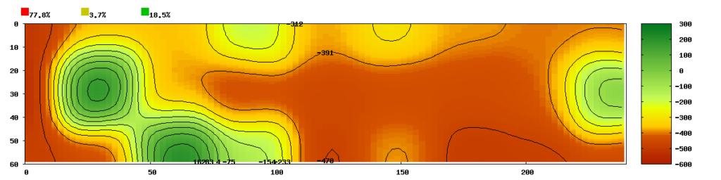 Diagnostic de structures béton, analyse du potentiel de corrosion